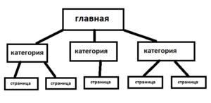 Структура сайта на вордпресс