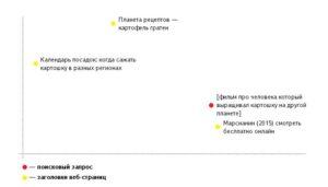 Модель ответа на запрос пользователя с помощью алгоритма Палех
