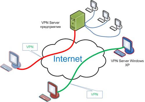VPN соединение основы