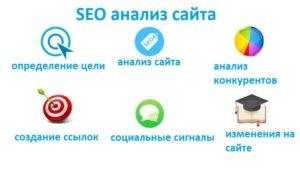 Общие факторы SEO анализа сайта