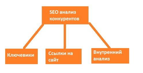 SEO анализ сайта конкурентов