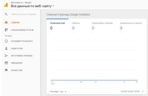 Панель Google Analytics после установки на сайт