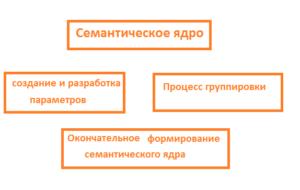 процесс группировки семантического ядра