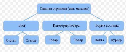 Создание логичной структуры для индексации.