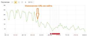 Изменение URL-адреса на графике Яндекс метрика