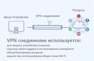 Когда используют VPN соединение
