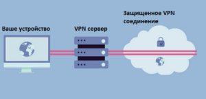 Что такое VPN соединение