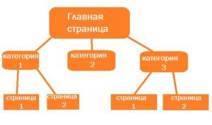 Пример ЧПУ на сайте рисунок